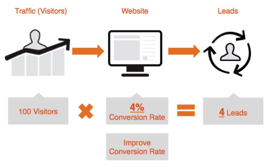 increase conversion rate for more B2B leads
