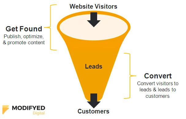 inbound-marketing-for-lead generation